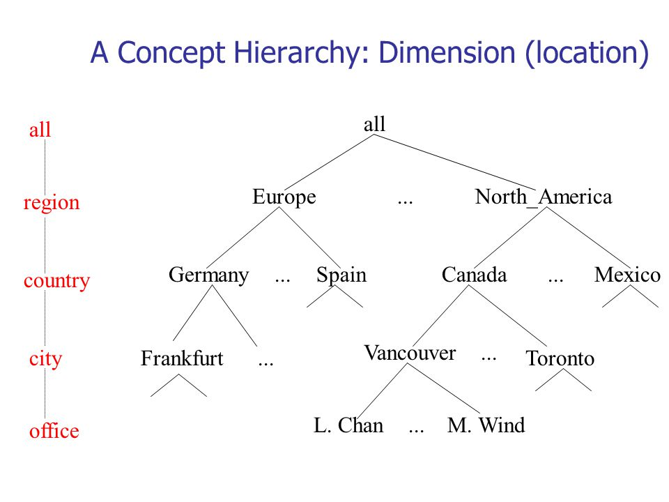 A Concept Hierarchy: Dimension (location) all EuropeNorth_America MexicoCanadaSpainGermany Vancouver M. WindL. Chan... all region office country Toron