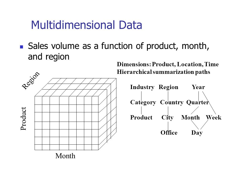 Multidimensional Data Sales volume as a function of product, month, and region Product Region Month Dimensions: Product, Location, Time Hierarchical s