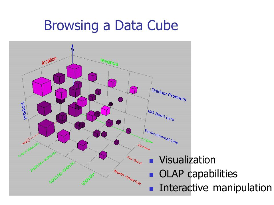 Browsing a Data Cube Visualization OLAP capabilities Interactive manipulation