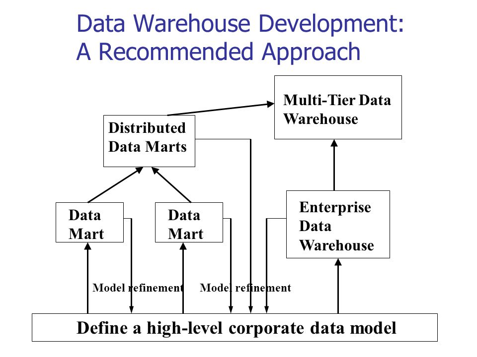 Data Warehouse Development: A Recommended Approach Define a high-level corporate data model Data Mart Distributed Data Marts Multi-Tier Data Warehouse