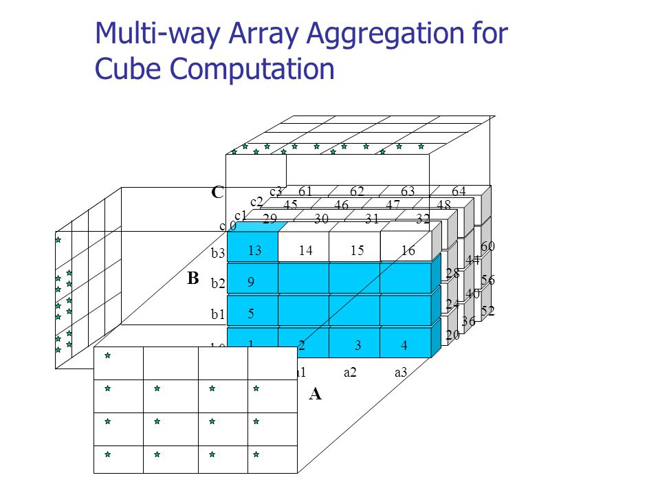 Multi-way Array Aggregation for Cube Computation A B 29303132 1234 5 9 13141516 64636261 48474645 a1a0 c3 c2 c1 c 0 b3 b2 b1 b0 a2a3 C 44 28 56 40 24