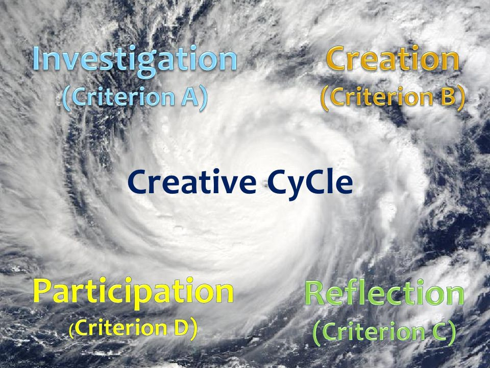 Creative CyCle