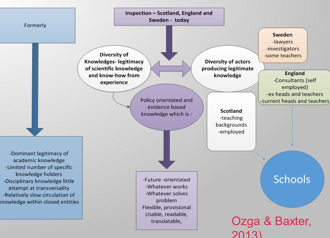Schools Ozga & Baxter, 2013)