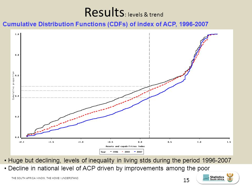 THE SOUTH AFRICA I KNOW, THE HOME I UNDERSTAND STATS SA Census Education level of the labour force, 2011 15 Results : levels & trend Cumulative Distribution Functions (CDFs) of index of ACP, 1996-2007 Huge but declining, levels of inequality in living stds during the period 1996-2007 Decline in national level of ACP driven by improvements among the poor