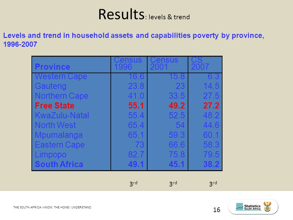 THE SOUTH AFRICA I KNOW, THE HOME I UNDERSTAND STATS SA Census Education level of the labour force, 2011 16 Results : levels & trend Levels and trend in household assets and capabilities poverty by province, 1996-2007 Province Census 1996 Census 2001 CS 2007 Western Cape16.615.86.3 Gauteng23.82314.5 Northern Cape41.033.527.5 Free State55.149.227.2 KwaZulu-Natal55.452.548.2 North West65.45444.6 Mpumalanga65.159.360.1 Eastern Cape7366.658.3 Limpopo82.775.879.5 South Africa49.145.138.2 3 rd 3 rd 3 rd