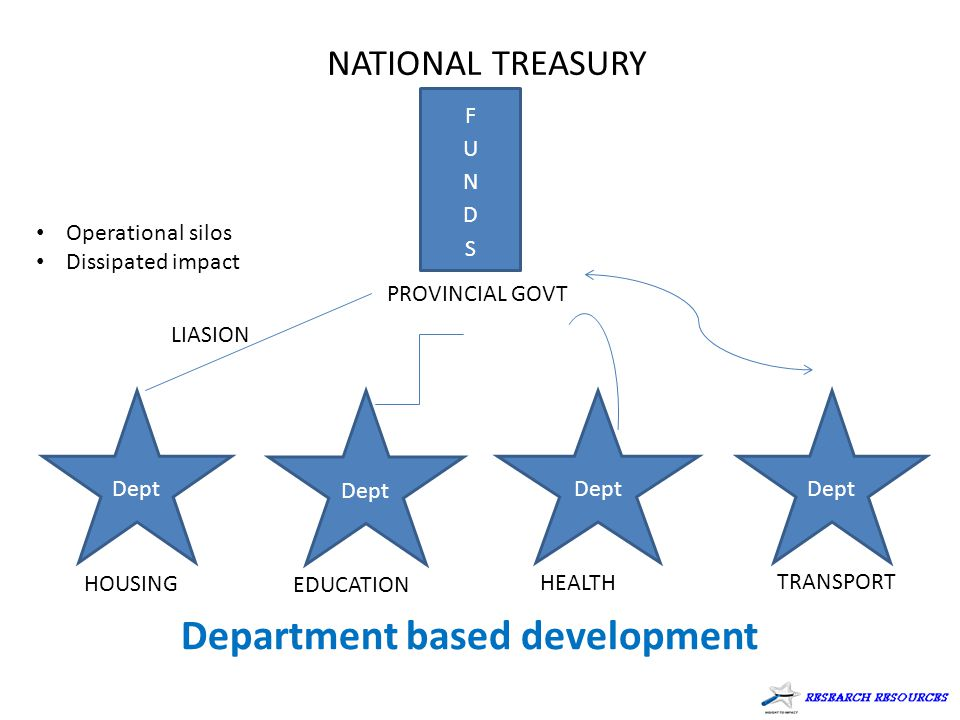 Department based development Dept NATIONAL TREASURY Dept PROVINCIAL GOVT LIASION TRANSPORT HEALTH EDUCATION HOUSING Operational silos Dissipated impact