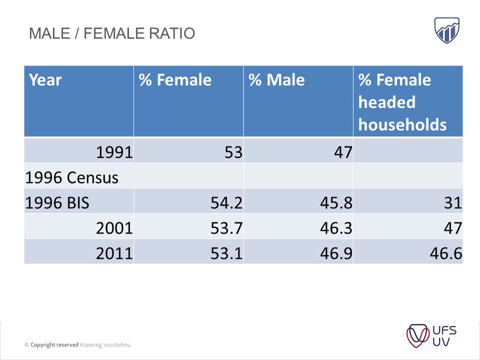MALE / FEMALE RATIO Year% Female% Male% Female headed households Census 1996 BIS