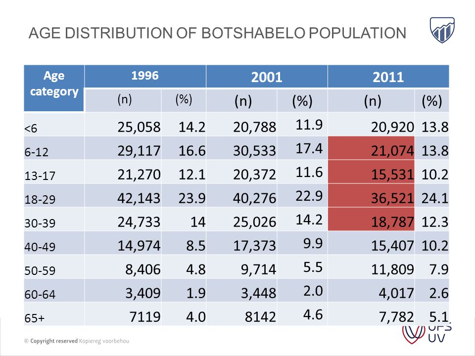 WATER ACCESS TO HOUSEHOLDS IN BOTSHABELO 199620012011 Percentage of households with water in house 16.64.630.7 Percentage of households with water on stand 24.856.566.6 Percentage of households with water within 200m from stand 58.018.41.4 Other0.620.41.3