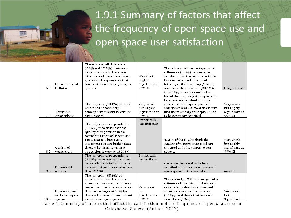 1.9.1 Summary of factors that affect the frequency of open space use and open space user satisfaction