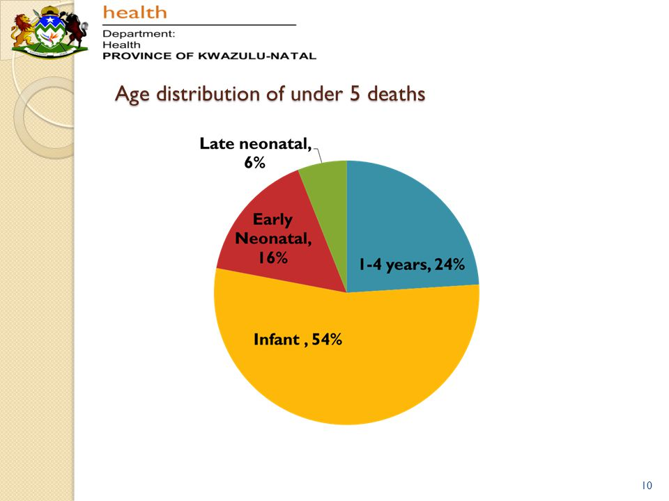 Age distribution of under 5 deaths 10