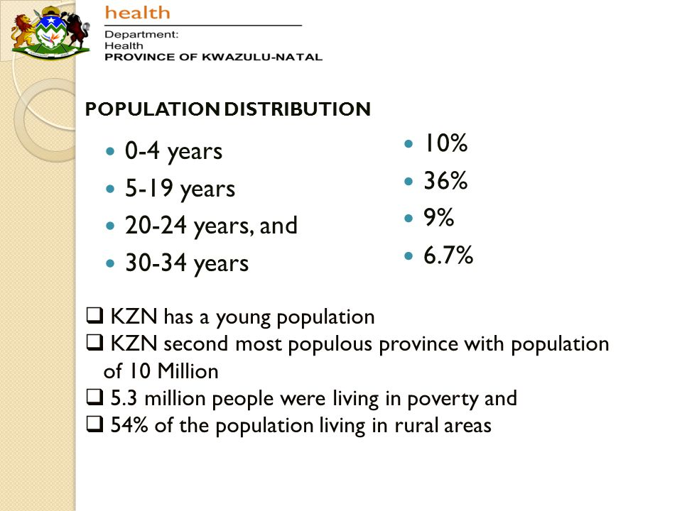 POPULATION DISTRIBUTION 0-4 years 5-19 years 20-24 years, and 30-34 years 10% 36% 9% 6.7%  KZN has a young population  KZN second most populous prov