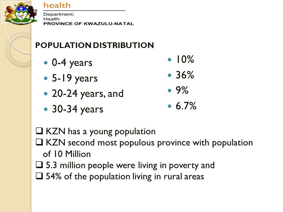 Children of KZN Births ◦ 220,100 ◦ 20.3% of all births in RSA U5U15 ◦ N o 1,198,180 3,276,121 ◦ Children in RSA 22.1%22.1% ◦ Population of KZN 11.8%32.3% ◦ Live in eThekwini 27.4%26.4% ◦ U15 25.2% of pop of eThekwini 44.3% of pop of Uthukela