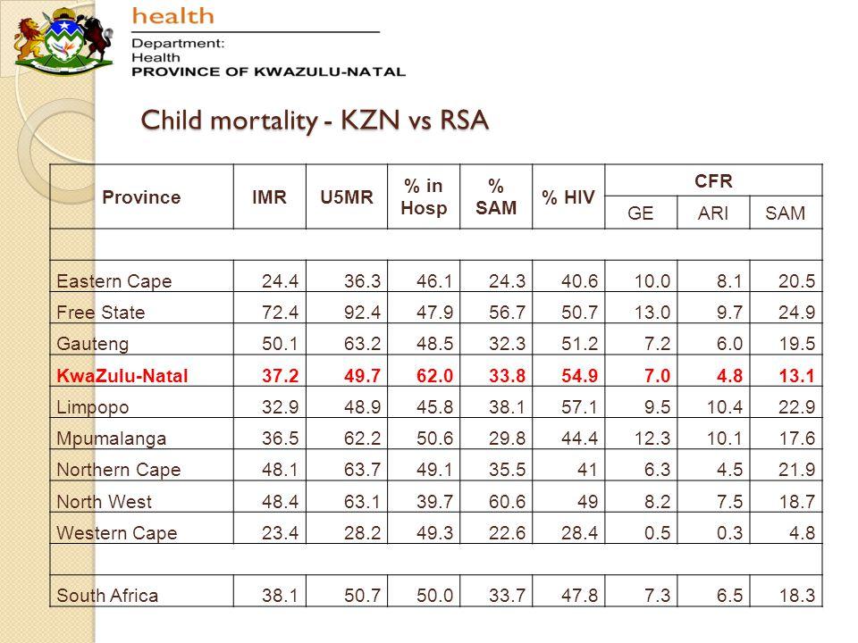 Child mortality - KZN vs RSA ProvinceIMRU5MR % in Hosp % SAM % HIV CFR GEARISAM Eastern Cape24.436.346.124.340.610.08.120.5 Free State72.492.447.956.7