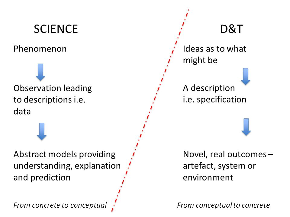 Phenomenon Observation leading to descriptions i.e. data Abstract models providing understanding, explanation and prediction Ideas as to what might be