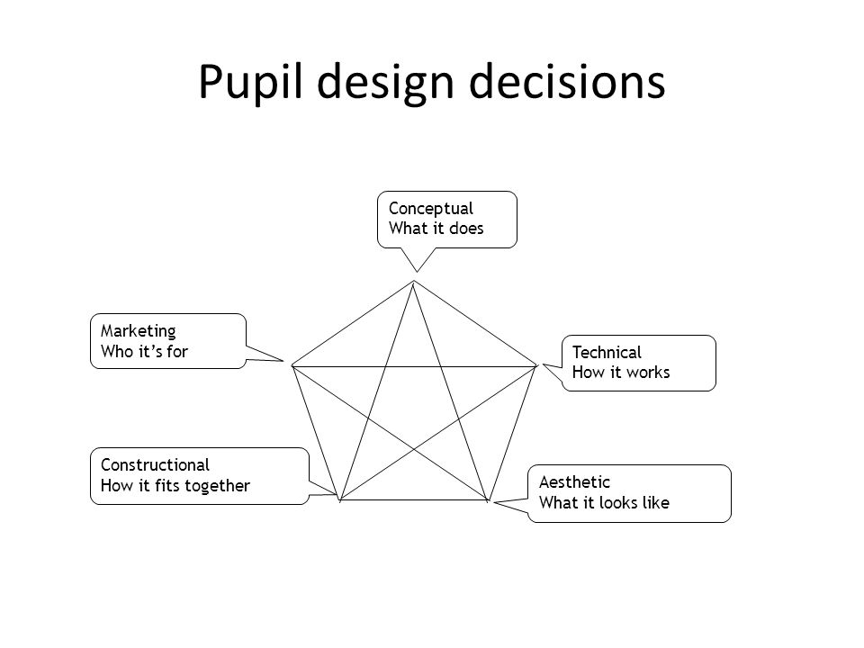 Marketing Who it's for Constructional How it fits together Conceptual What it does Technical How it works Aesthetic What it looks like Pupil design de