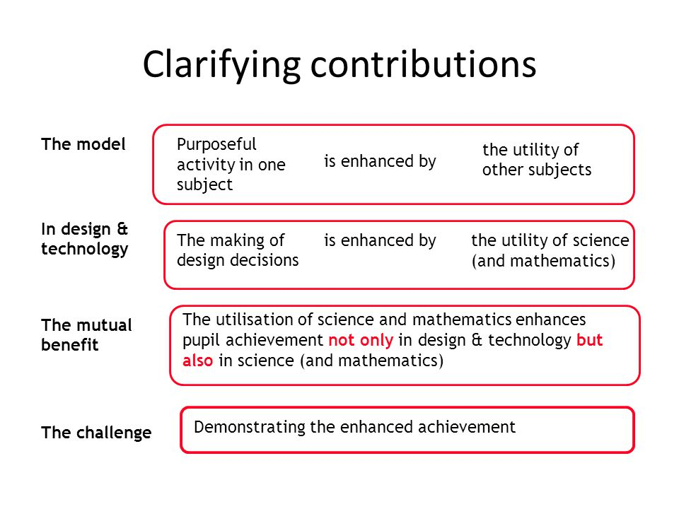 Clarifying contributions The modelPurposeful activity in one subject is enhanced by the utility of other subjects In design & technology The making of design decisions is enhanced bythe utility of science (and mathematics) The mutual benefit The utilisation of science and mathematics enhances pupil achievement not only in design & technology but also in science (and mathematics) The challenge Demonstrating the enhanced achievement