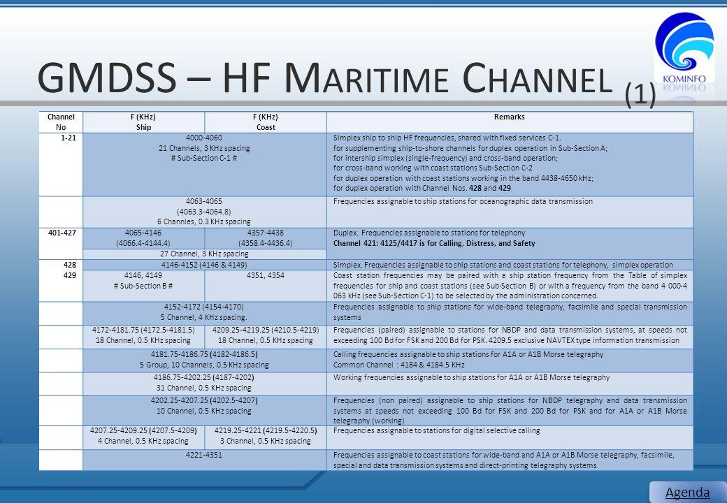 GMDSS – HF M ARITIME C HANNEL (1) 19 Agenda Channel No F (KHz) Ship F (KHz) Coast Remarks 1-214000-4060 21 Channels, 3 KHz spacing # Sub-Section C-1 #