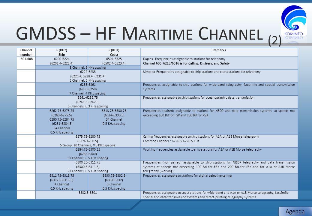 GMDSS – HF M ARITIME C HANNEL (2) 20 Agenda Channel number F (KHz) Ship F (KHz) Coast Remarks 601-6086200-6224 (6201.4-6222.4) 6501-6525 (6502.4-6523.