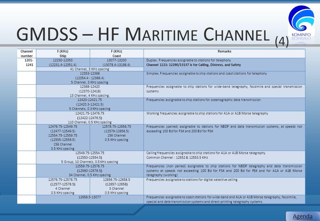 GMDSS – HF M ARITIME C HANNEL (4) 22 Agenda Channel number F (KHz) Ship F (KHz) Coast Remarks 1201- 1241 12230-12353 (12231.4-12351.4) 13077-13200 (13