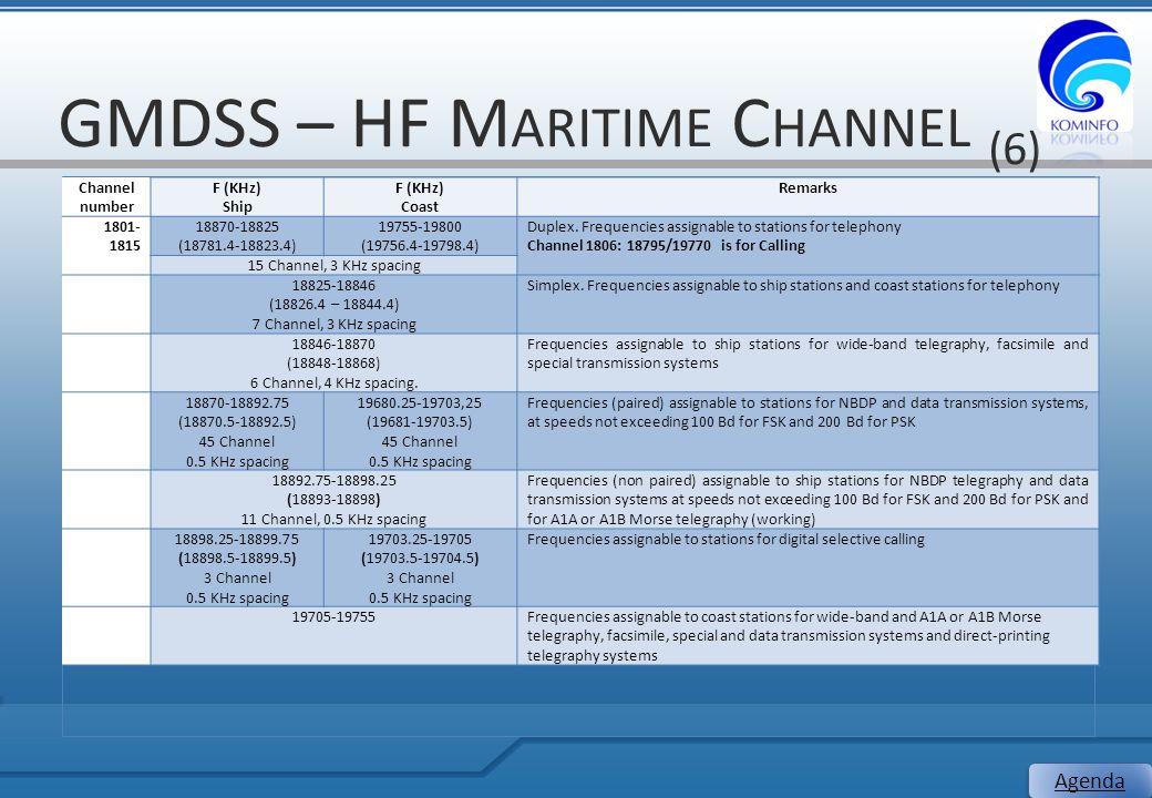 GMDSS – HF M ARITIME C HANNEL (6) 24 Agenda Channel number F (KHz) Ship F (KHz) Coast Remarks 1801- 1815 18870-18825 (18781.4-18823.4) 19755-19800 (19