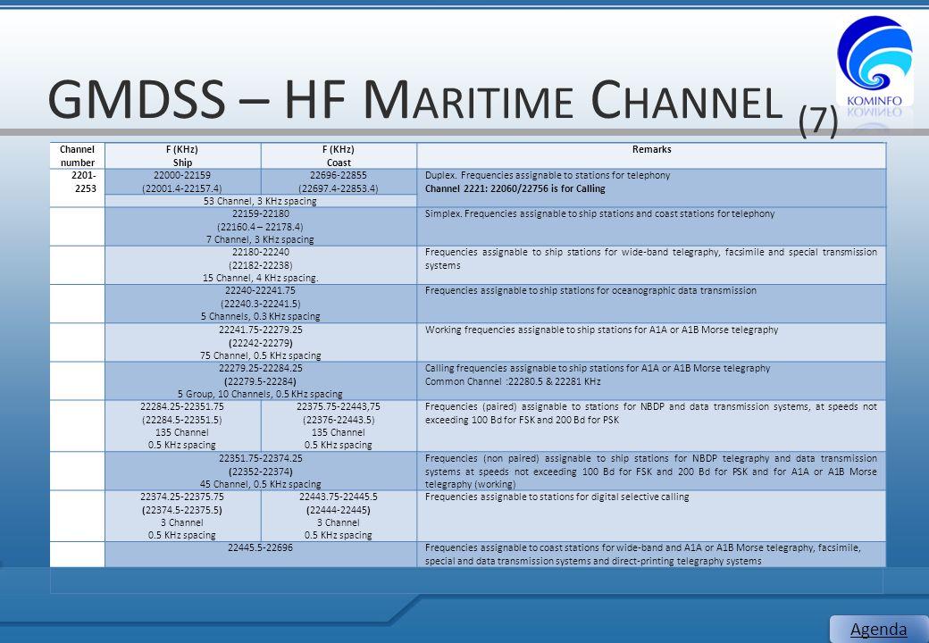 GMDSS – HF M ARITIME C HANNEL (7) 25 Agenda Channel number F (KHz) Ship F (KHz) Coast Remarks 2201- 2253 22000-22159 (22001.4-22157.4) 22696-22855 (22