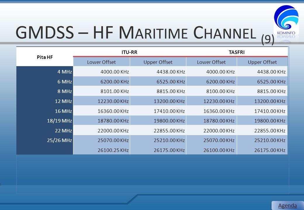 GMDSS – HF M ARITIME C HANNEL (9) 27 Agenda Pita HF ITU-RRTASFRI Lower OffsetUpper OffsetLower OffsetUpper Offset 4 MHz4000.00 KHz4438.00 KHz4000.00 K