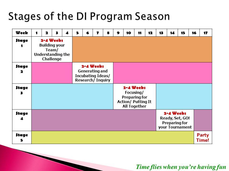 Time flies when you're having fun Week1234567891011121314151617 Stage 1 2-4 Weeks Building your Team/ Understanding the Challenge Stage 2 2-4 Weeks Ge