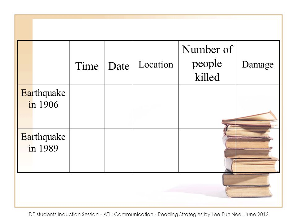 TimeDate Location Number of people killed Damage Earthquake in 1906 Earthquake in 1989 DP students Induction Session - ATL: Communication - Reading St