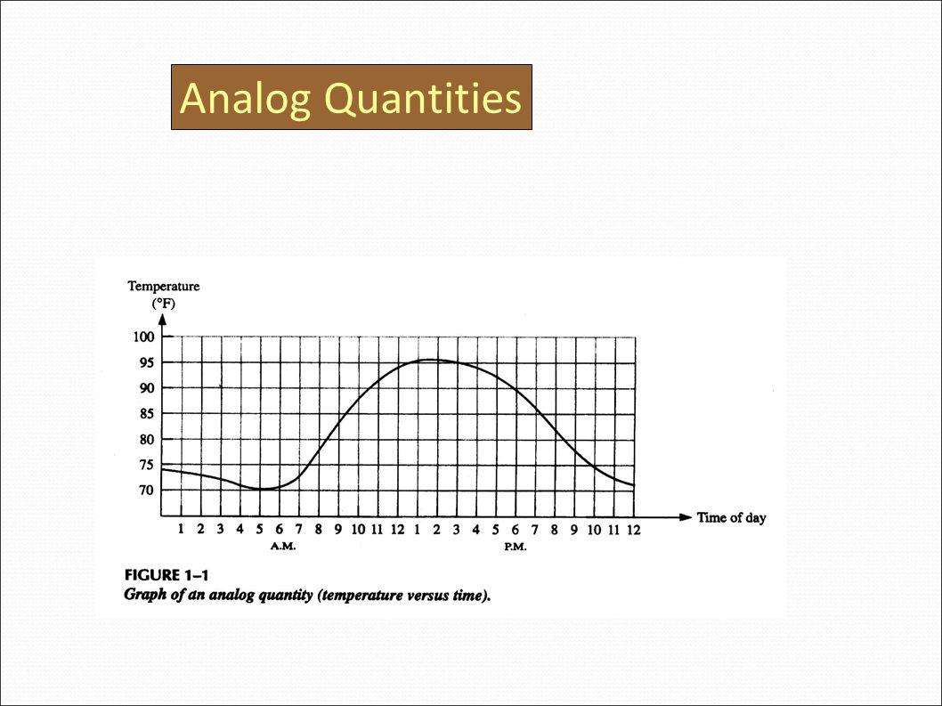 Analog Quantities