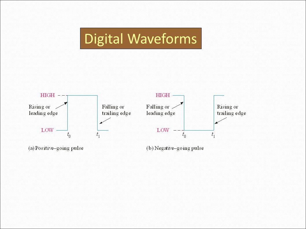 Digital Waveforms