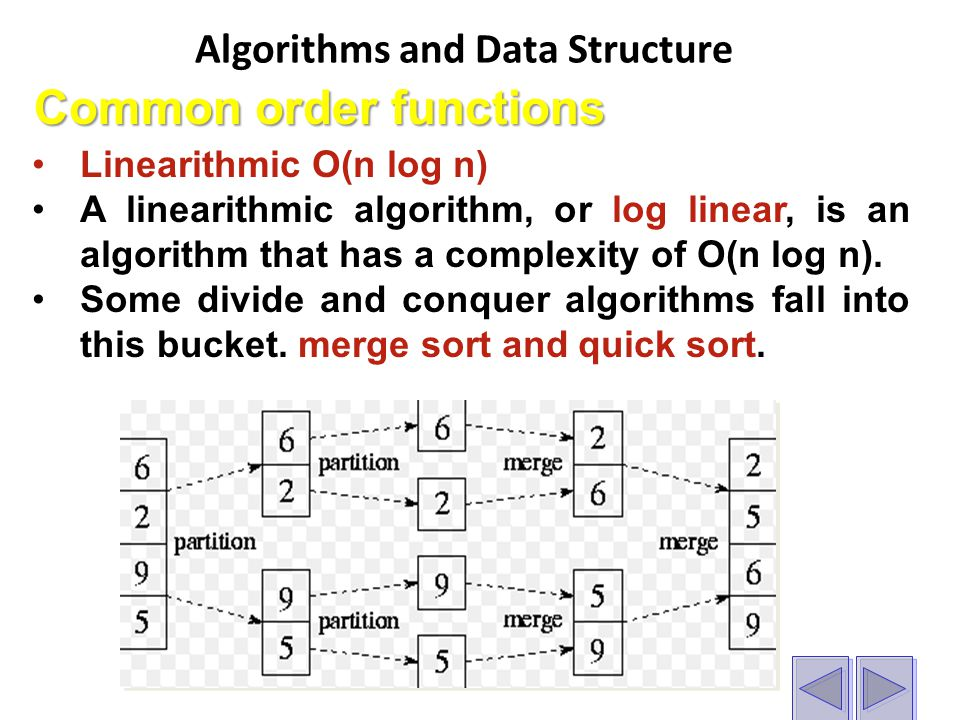 Algorithms and Data Structure Common order functions Linearithmic O(n log n) A linearithmic algorithm, or log linear, is an algorithm that has a complexity of O(n log n).