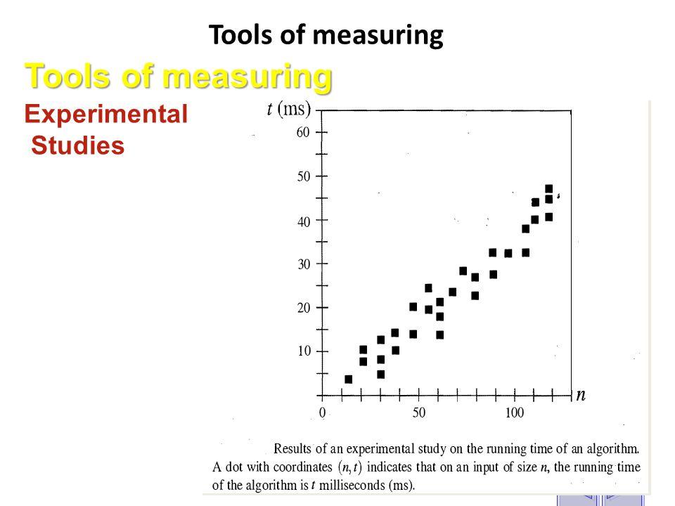 Tools of measuring Experimental Studies