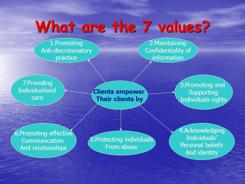 What are the 7 values? Clients empower Their clients by 1.Promoting Anti-discriminatory practice 5.Protecting individuals From abuse 3.Promoting and S