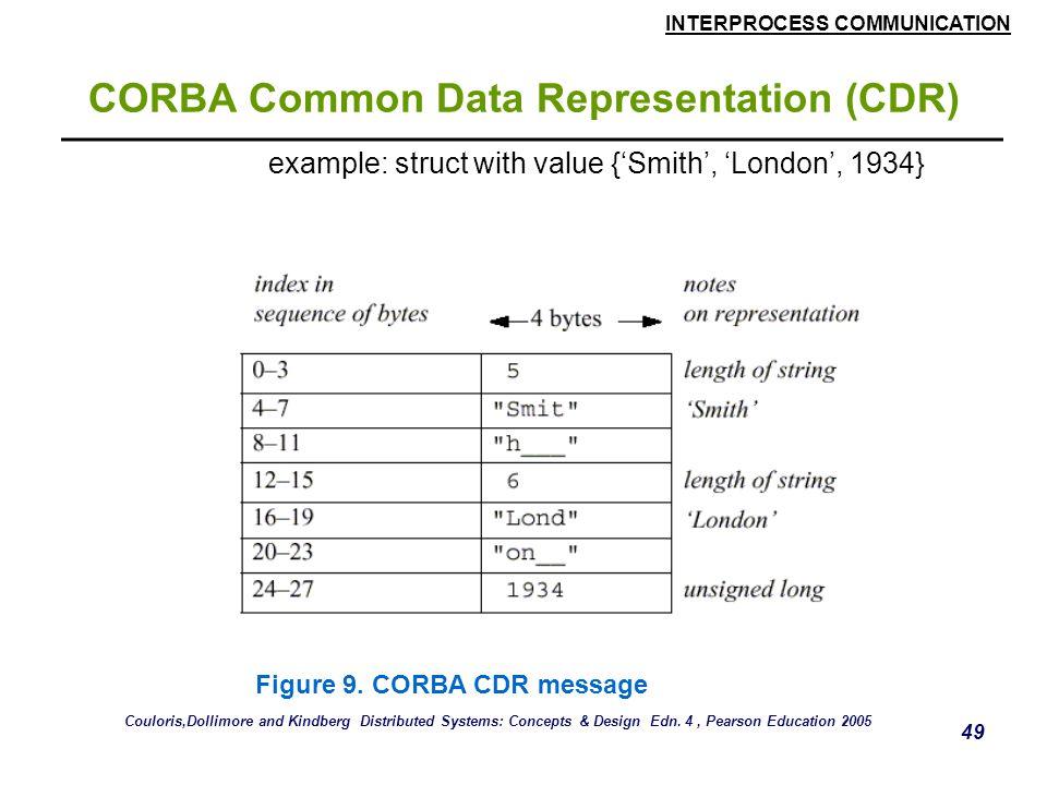 INTERPROCESS COMMUNICATION 49 CORBA Common Data Representation (CDR) example: struct with value {'Smith', 'London', 1934} Figure 9. CORBA CDR message