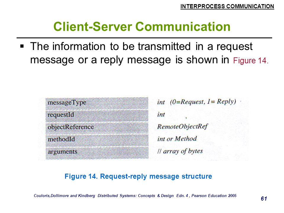INTERPROCESS COMMUNICATION 61 Client-Server Communication  The information to be transmitted in a request message or a reply message is shown in Figu
