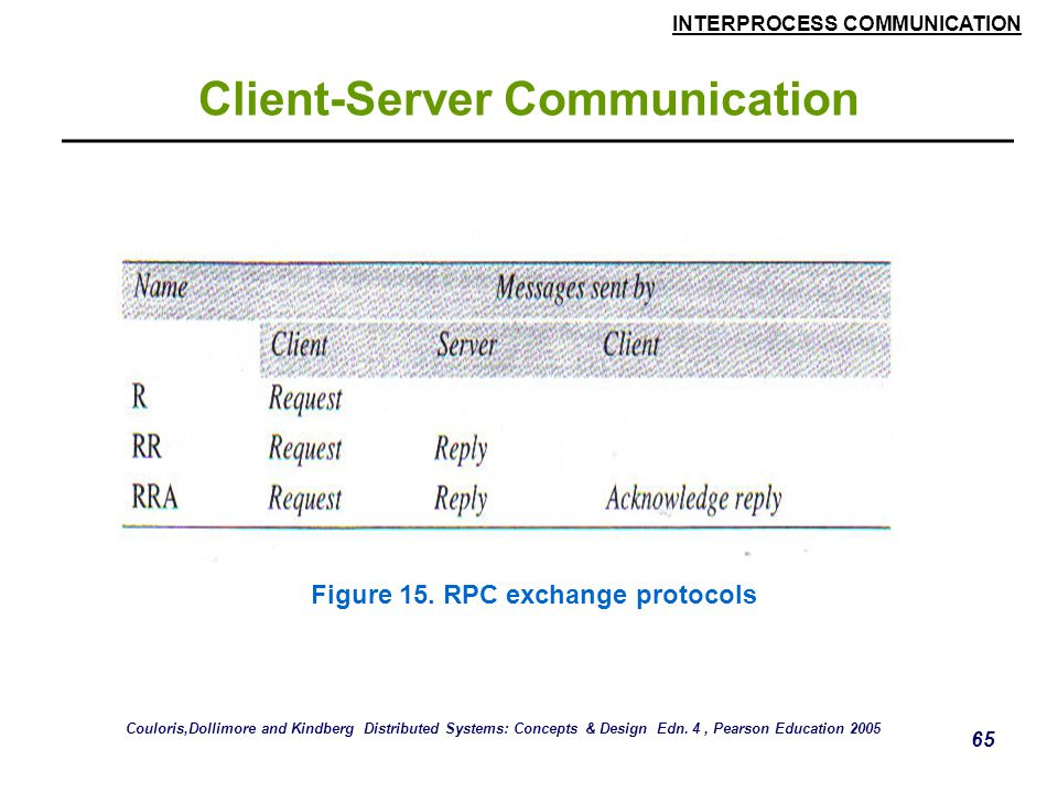 INTERPROCESS COMMUNICATION 65 Client-Server Communication Figure 15. RPC exchange protocols Couloris,Dollimore and Kindberg Distributed Systems: Conce