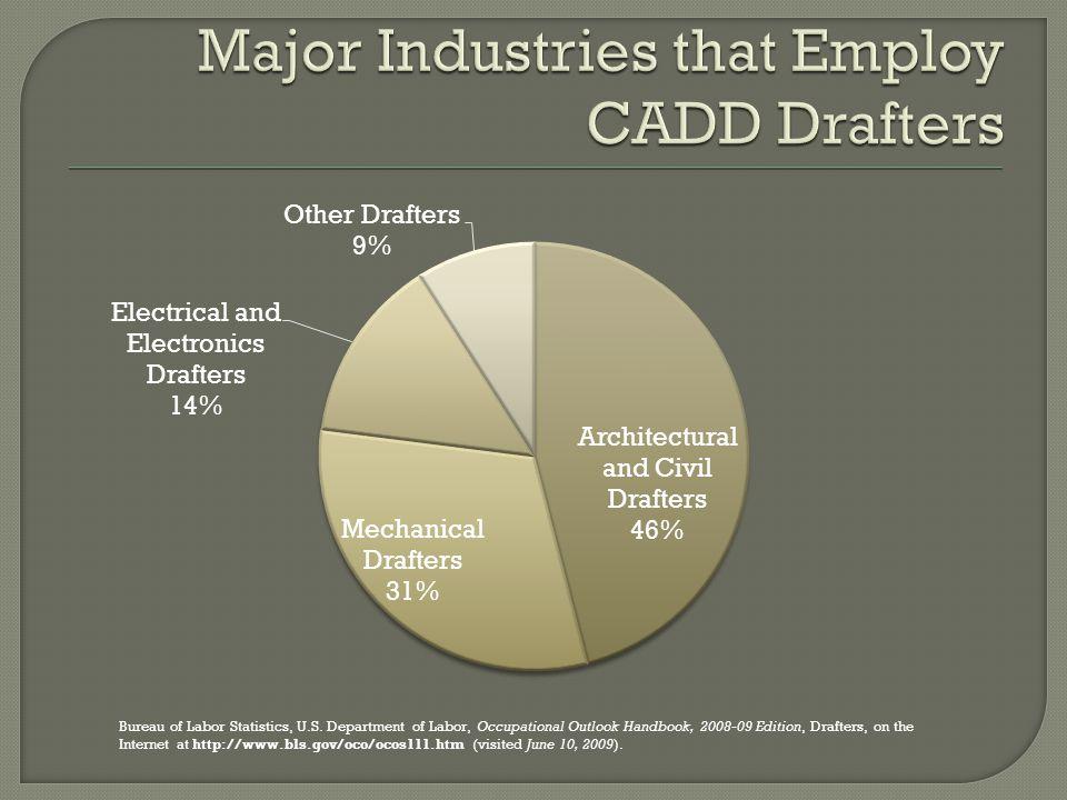 Bureau of Labor Statistics, U.S.