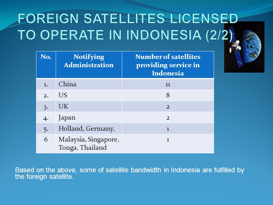 Based on the above, some of satellite bandwidth in Indonesia are fulfilled by the foreign satellite.