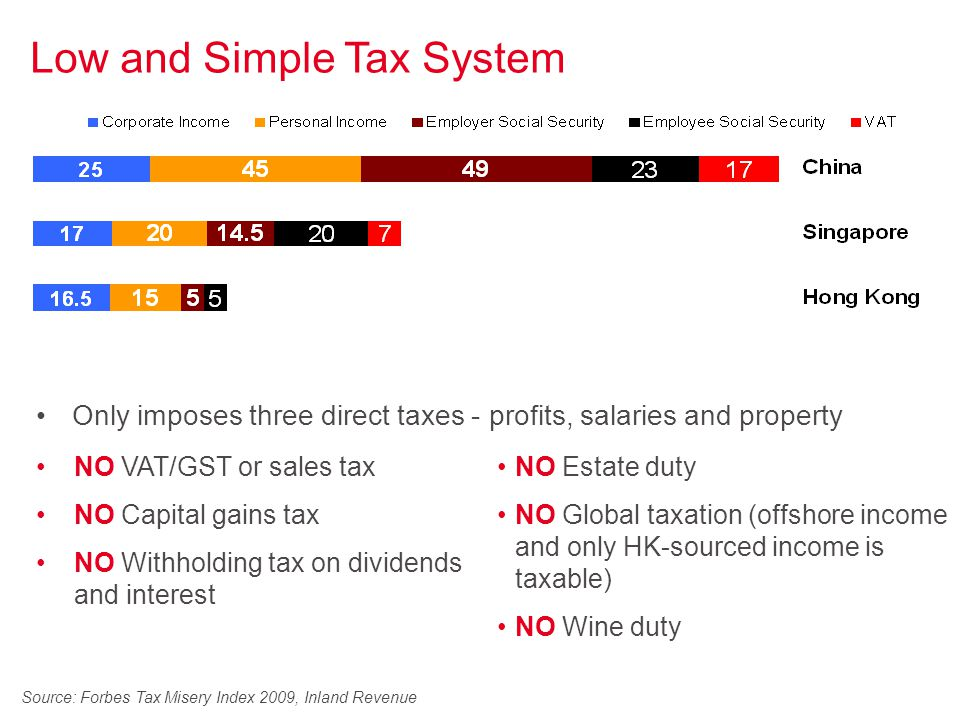 Source: Forbes Tax Misery Index 2009, Inland Revenue Low and Simple Tax System NO VAT/GST or sales tax NO Capital gains tax NO Withholding tax on dividends and interest NO Estate duty NO Global taxation (offshore income and only HK-sourced income is taxable) NO Wine duty Only imposes three direct taxes - profits, salaries and property