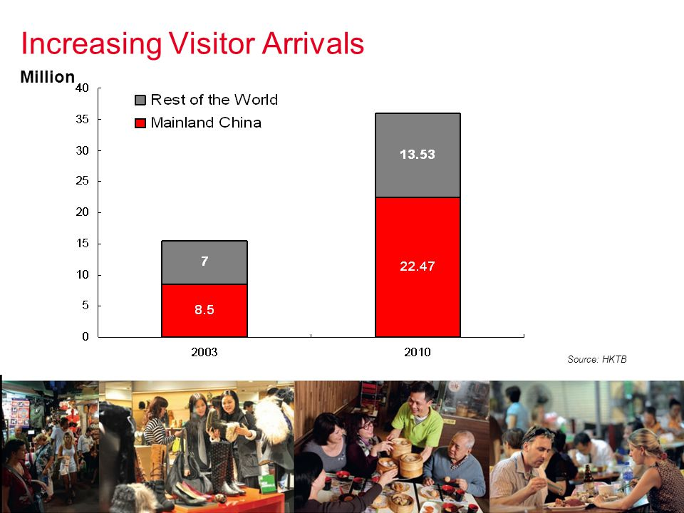 Increasing Visitor Arrivals Source: HKTB Million