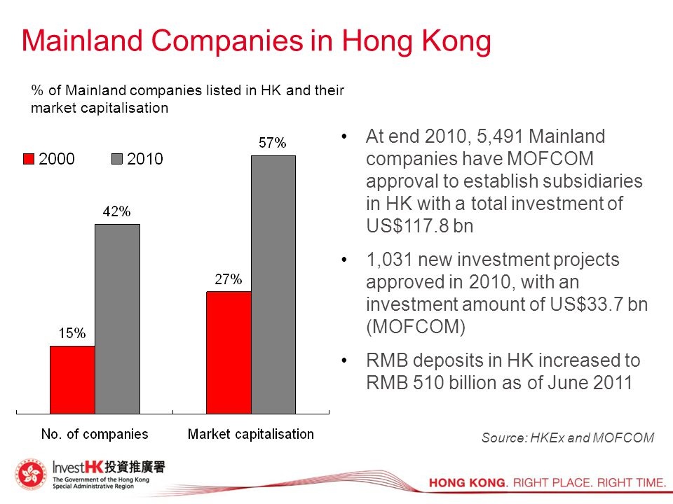 At end 2010, 5,491 Mainland companies have MOFCOM approval to establish subsidiaries in HK with a total investment of US$117.8 bn 1,031 new investment projects approved in 2010, with an investment amount of US$33.7 bn (MOFCOM) RMB deposits in HK increased to RMB 510 billion as of June 2011 Mainland Companies in Hong Kong Source: HKEx and MOFCOM % of Mainland companies listed in HK and their market capitalisation