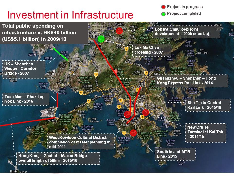 Investment in Infrastructure Lok Ma Chau crossing Lok Ma Chau loop joint development – 2009 (studies) Guangzhou – Shenzhen – Hong Kong Express Rail Link New Cruise Terminal at Kai Tak /15 Tuen Mun – Chek Lap Kok Link HK – Shenzhen Western Corridor Bridge Sha Tin to Central Rail Link /19 West Kowloon Cultural District – completion of master planning in mid 2011 Hong Kong – Zhuhai – Macao Bridge overall length of 50km /16 South Island MTR Line Project in progress Project completed Total public spending on infrastructure is HK$40 billion (US$5.1 billion) in 2009/10