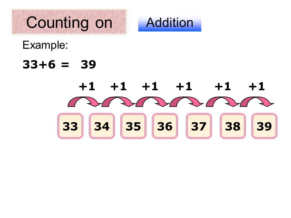 Counting on Addition 111213141516 +1 11+5 = Example: 16