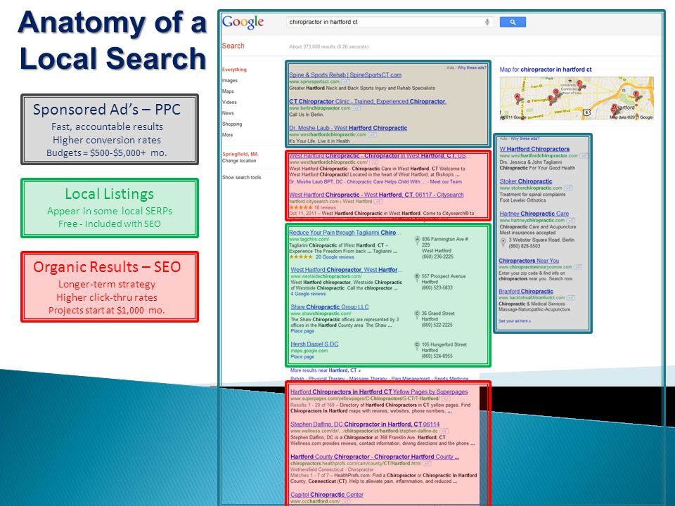Anatomy of a Local Search Sponsored Ad's – PPC Fast, accountable results Higher conversion rates Budgets = $500-$5,000+ mo.