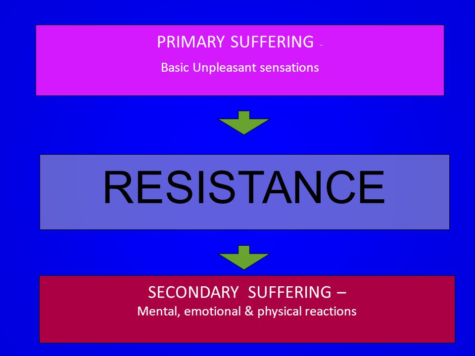 PRIMARY SUFFERING - Basic Unpleasant sensations RESISTANCE SECONDARY SUFFERING – Mental, emotional & physical reactions