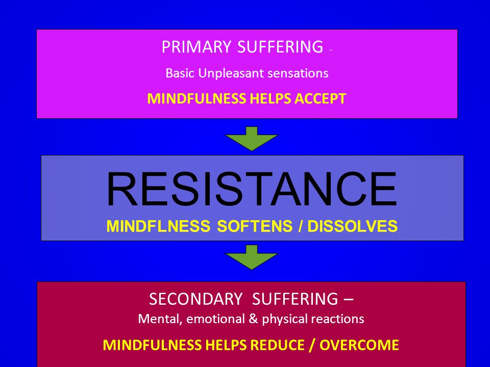 PRIMARY SUFFERING - Basic Unpleasant sensations MINDFULNESS HELPS ACCEPT RESISTANCE MINDFLNESS SOFTENS / DISSOLVES SECONDARY SUFFERING – Mental, emoti