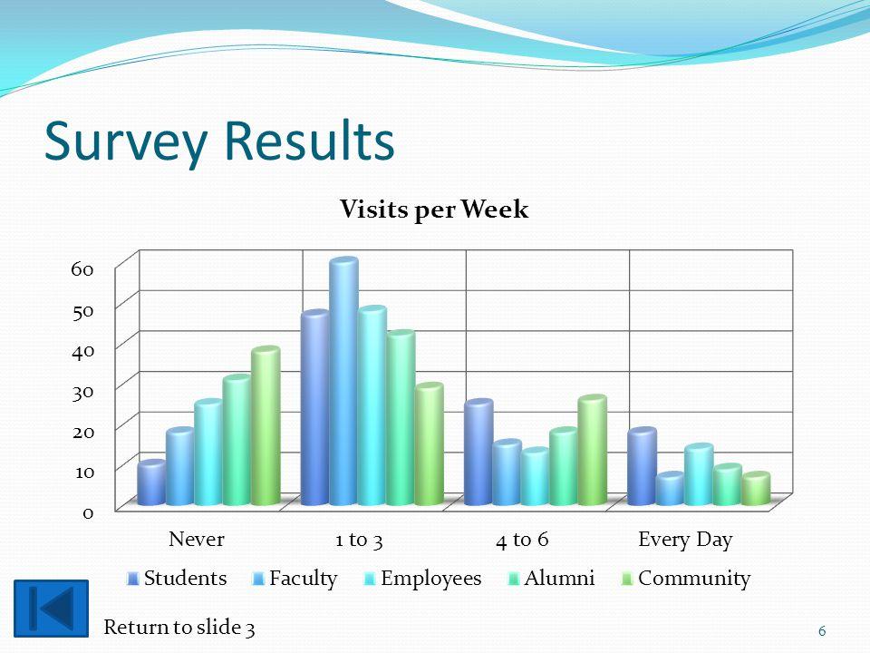 Survey Results 6 Return to slide 3