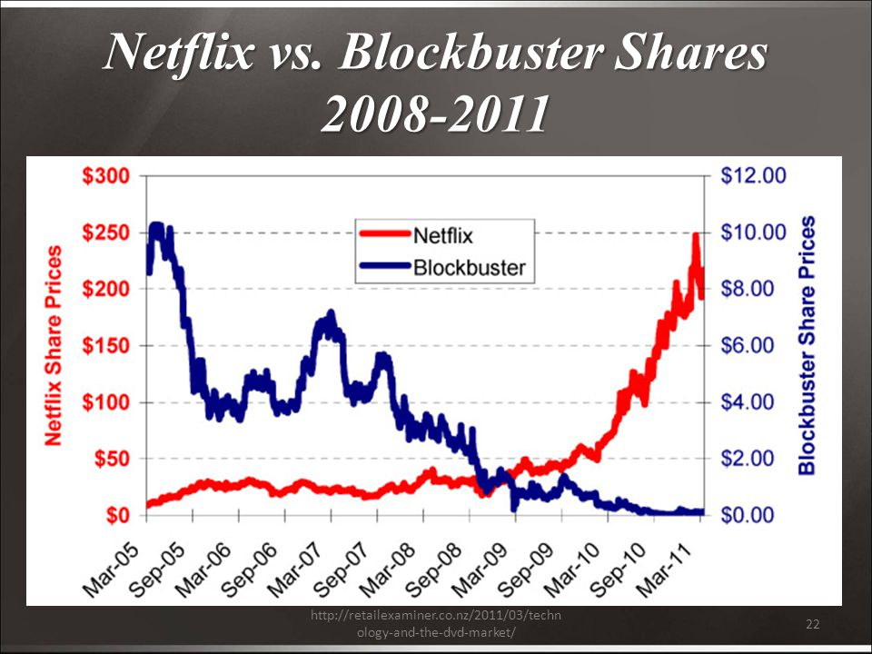 ology-and-the-dvd-market/ 22 Netflix vs.
