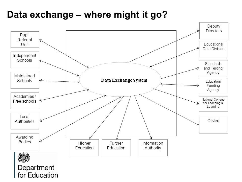 Data exchange – where might it go? Data Exchange System Pupil Referral Unit Independent Schools Maintained Schools Academies / Free schools Local Auth