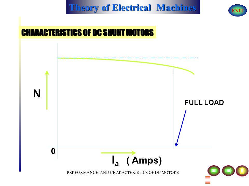 Theory of Electrical Machines EXIT PERFORMANCE AND CHARACTERISTICS OF DC MOTORS CHARACTERISTICS OF DC SHUNT MOTORS SUPPLY E RaRa ILIL V FF IfIf IaIa A